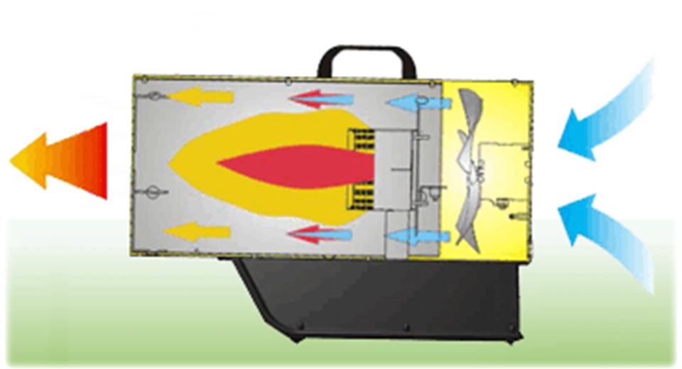 Generatori a cannone a gpl