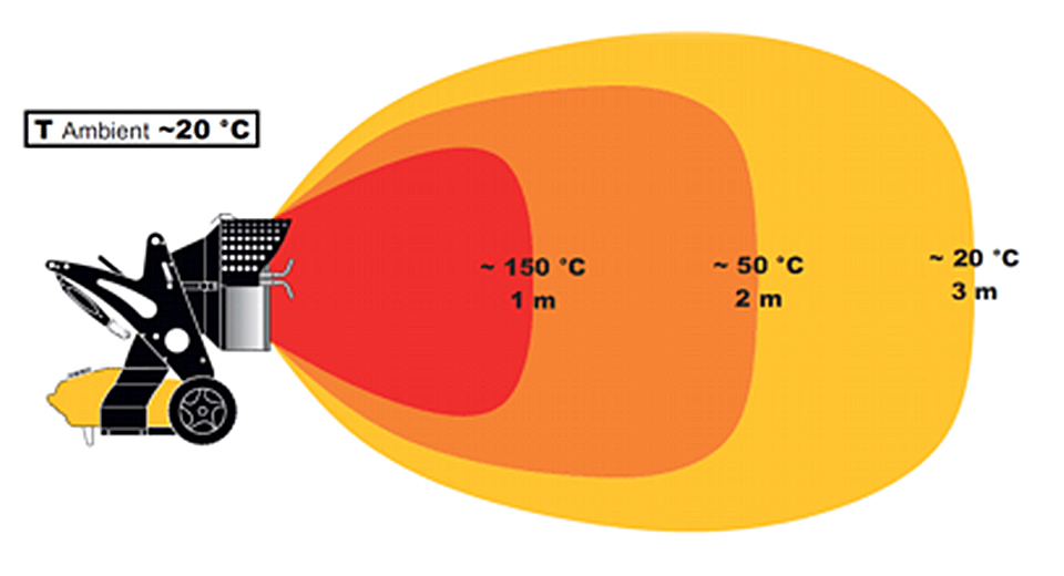 Riscaldatori generatori aria calda Gasolio/Kerosene Firenze
