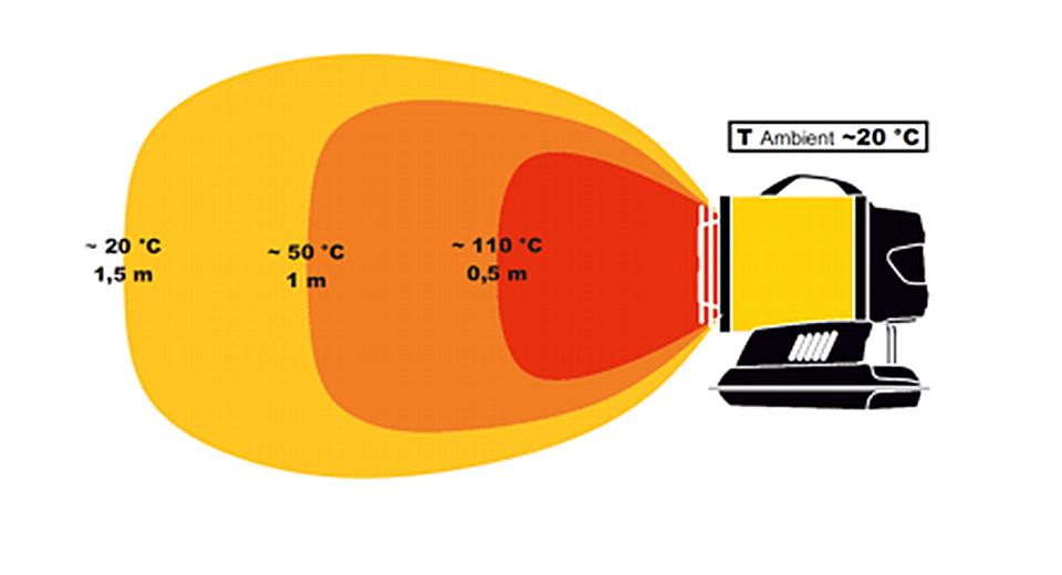 Generatori ad Infrarossi a Kerosene/Gasolio 2