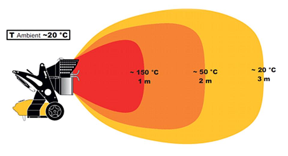 Generatori ad Infrarossi a Kerosene/Gasolio 3