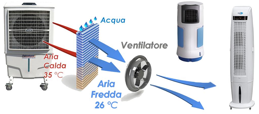 Raffrescatori Evaporativi e Condizionatori portatili