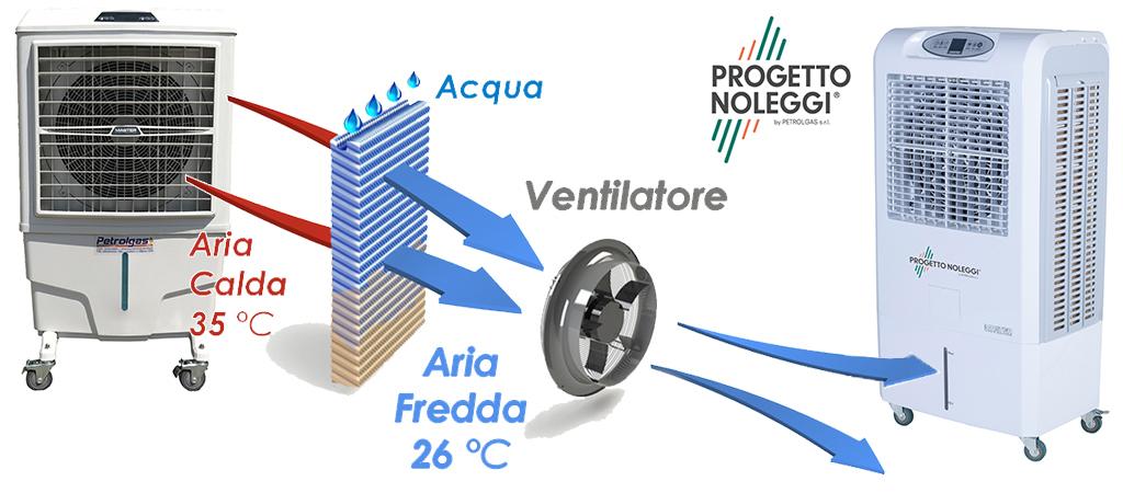 Raffrescatori Fissi e Mobili e Climatizzazione
